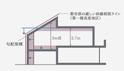 都市部の厳しい傾斜制限ライン(第一種高度地区)